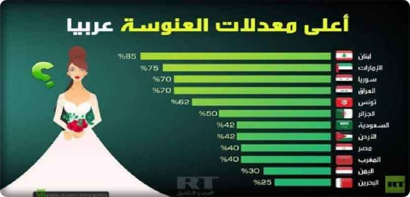 According to Anatolia: Ranking of Arab countries according to the percentage of spinsterhood
